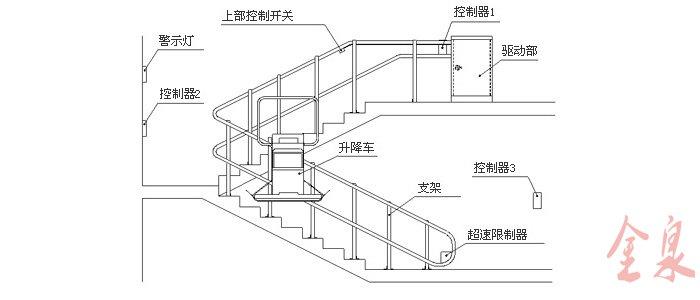 斜挂升降机